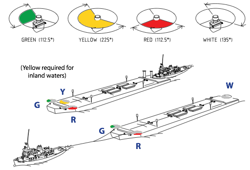 bargesafe range of led barge lights are certified to ul