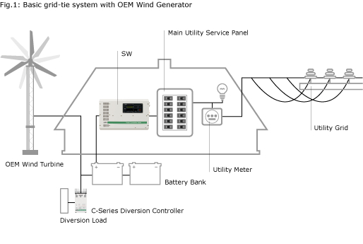 Off-Grid Wind Electric System OkW500S