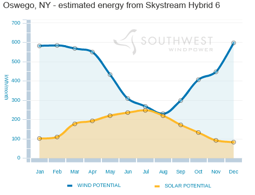 Skystream Hybrid 6 wind-solar system increases energy production of the solar array by up to 35 percent compared with a fixed mount system. This helps offset changes in weather through the seasons and delivers more overall energy in many locations.