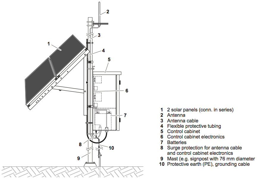 Solar Cathodic Protection