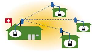 Integrated Ether Bridge wireless