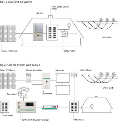 wiring diagram for solar panels grid tie with Clean Energy Grid Tie on Clean energy grid tie in addition 6kw Solar System Wiring Diagram further Xantrex Inverter Wiring Diagram Wiring Diagrams besides Radio S Power Inverter furthermore Solar Panel String Wiring.